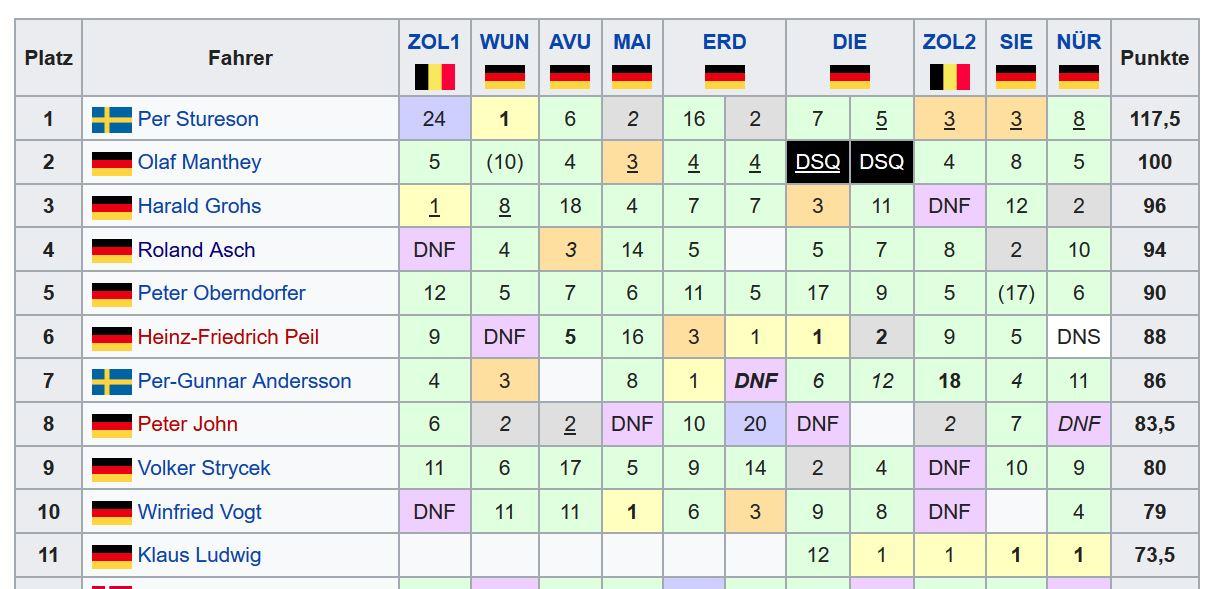 Name:  1985 DTM Championship 4. Roland Asch.jpg Views: 160 Size:  126.0 KB